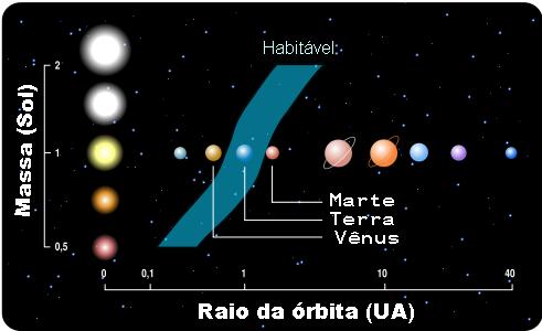 habitavel