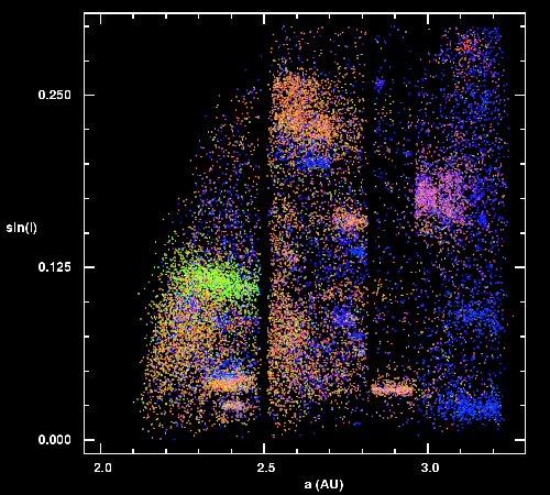 Cores dos asteroides