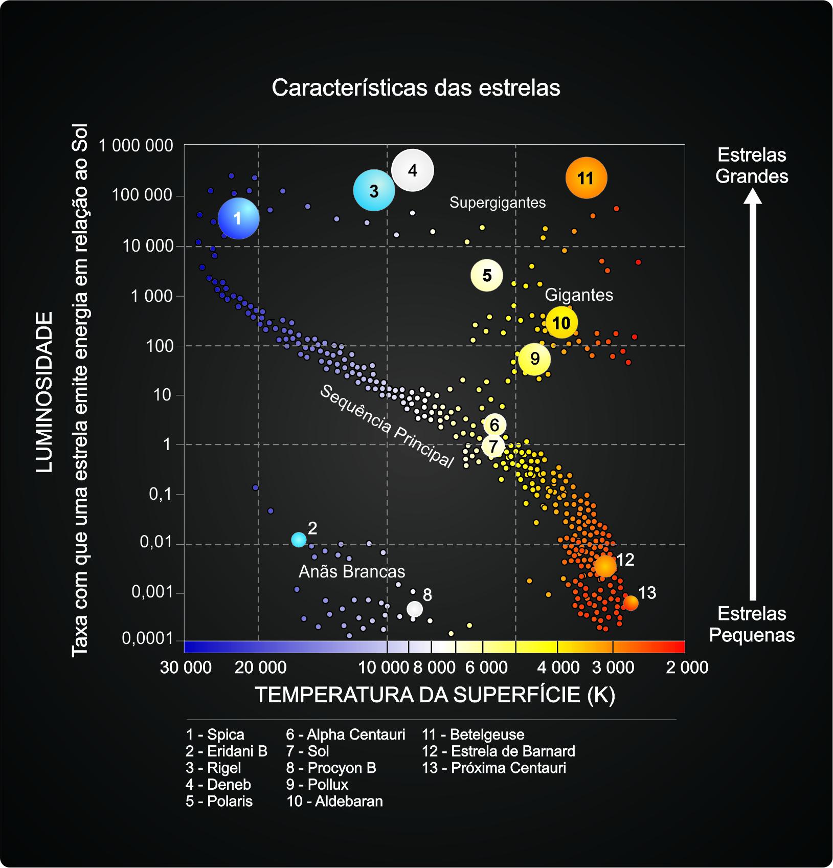 O diagrama hr hertzsprung descobriu que estrelas da mesma cor podiam ser divididas entre luminosas que ele chamou de gigantes e estrelas de baixa luminosidade ccuart Choice Image