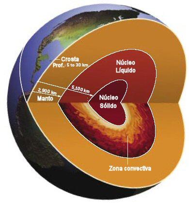 estrutura Terra
