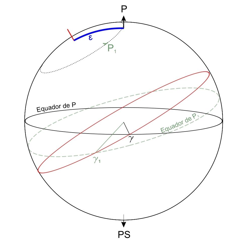 encontre uma equação para a reta tangente a curva no ponto dado